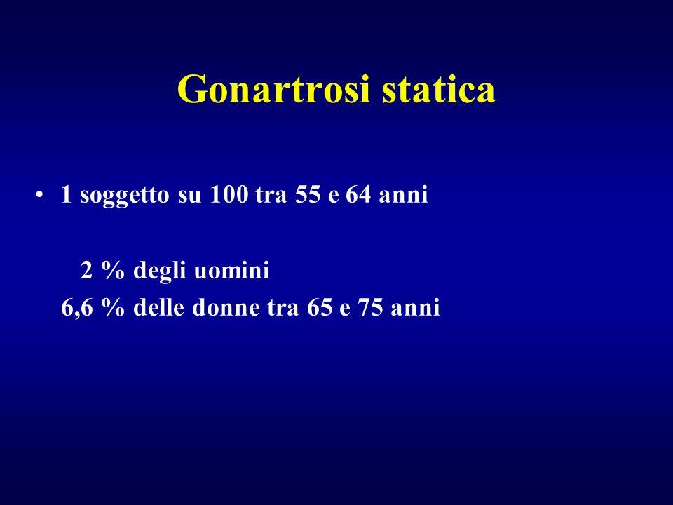 Gonartrosi statica 1 soggetto su 100 tra 55 e 64 anni 2 % degli uomini 6,6 % delle donne tra 65 e 75 anni