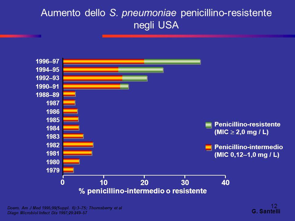 12 Aumento dello S. pneumoniae penicillino-resistente negli USA Doern. Am J Med 1995;99(Suppl. 6):3–7S; Thornsberry et al Diagn Microbiol Infect Dis 1
