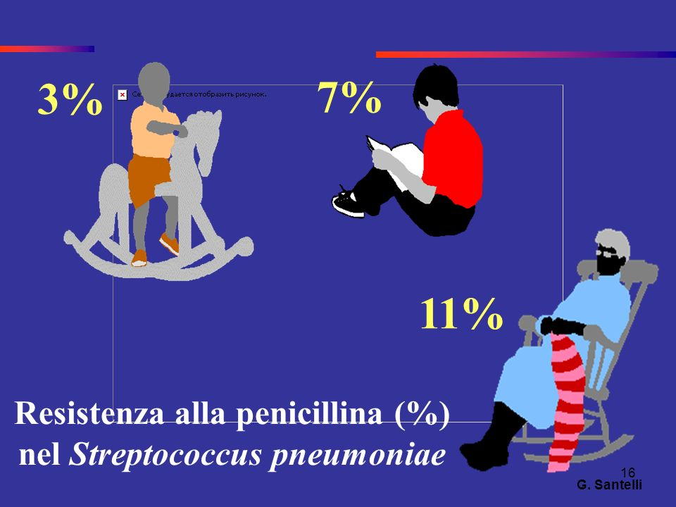 16 7% Resistenza alla penicillina (%) nel Streptococcus pneumoniae 11% 3% G. Santelli