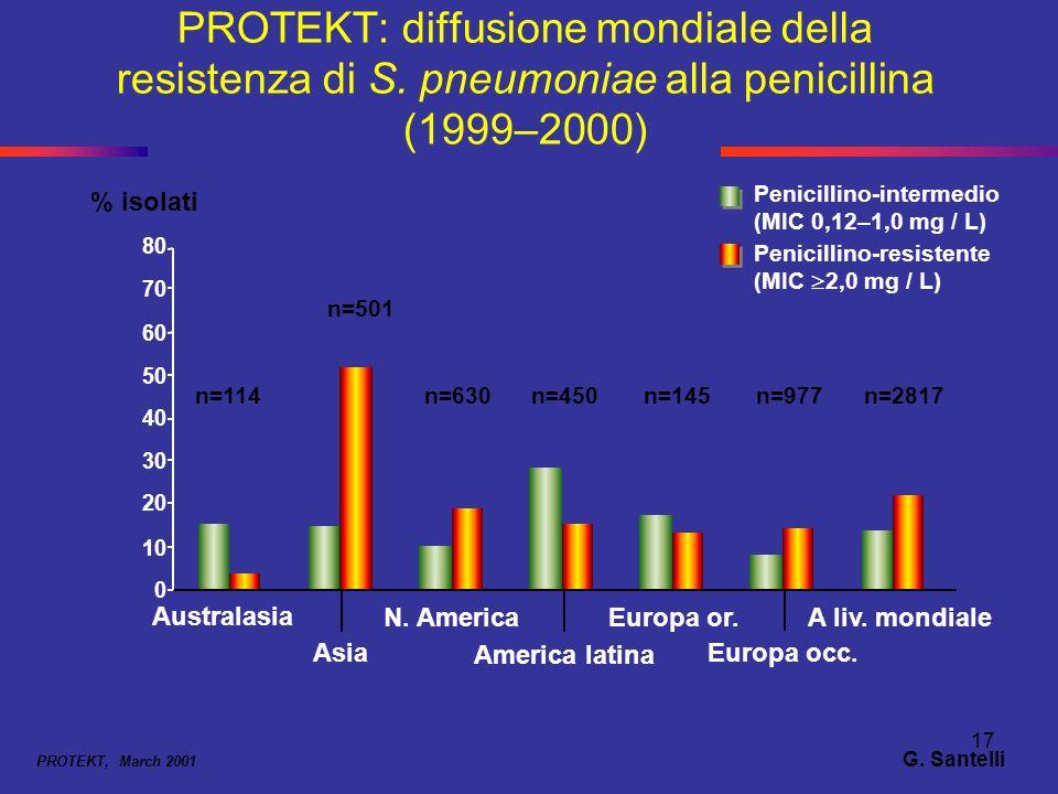 17 PROTEKT: diffusione mondiale della resistenza di S. pneumoniae alla penicillina (1999–2000) PROTEKT, March 2001 Penicillino-resistente (MIC 2,0 mg
