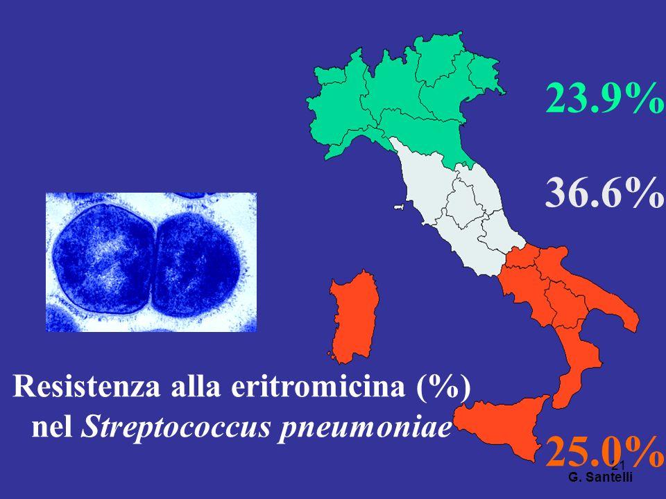 21 23.9% 36.6% 25.0% Resistenza alla eritromicina (%) nel Streptococcus pneumoniae G. Santelli