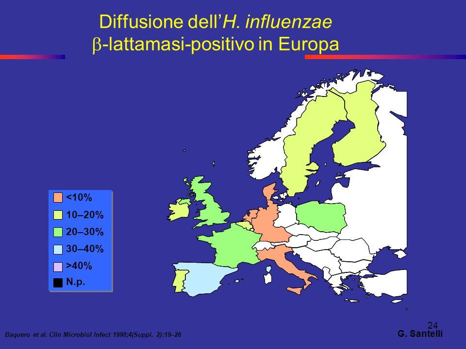 24 Baquero et al. Clin Microbiol Infect 1998;4(Suppl. 2):19–26 <10% 10–20% 20–30% 30–40% >40% N.p. Diffusione dellH. influenzae -lattamasi-positivo in