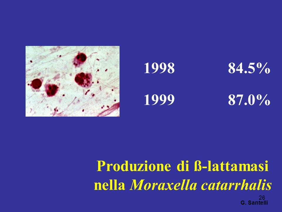 26 199884.5% 199987.0% Produzione di ß-lattamasi nella Moraxella catarrhalis G. Santelli