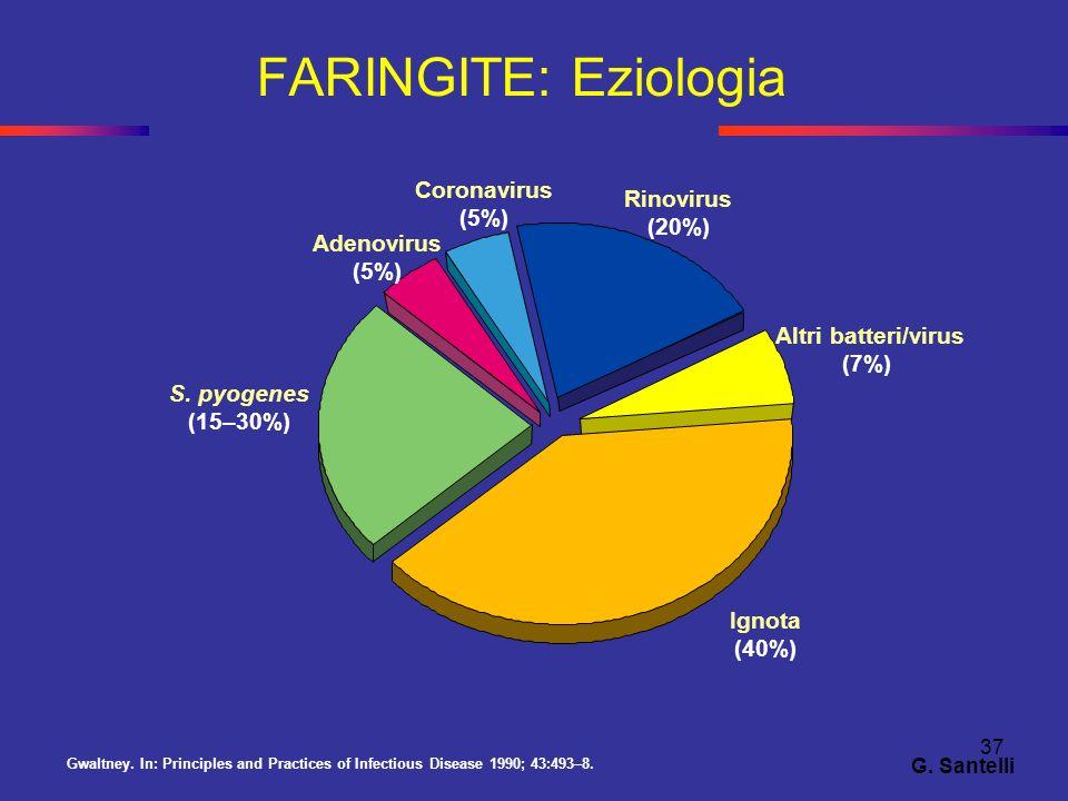 37 FARINGITE: Eziologia Gwaltney. In: Principles and Practices of Infectious Disease 1990; 43:493–8. Altri batteri/virus (7%) Rinovirus (20%) Coronavi