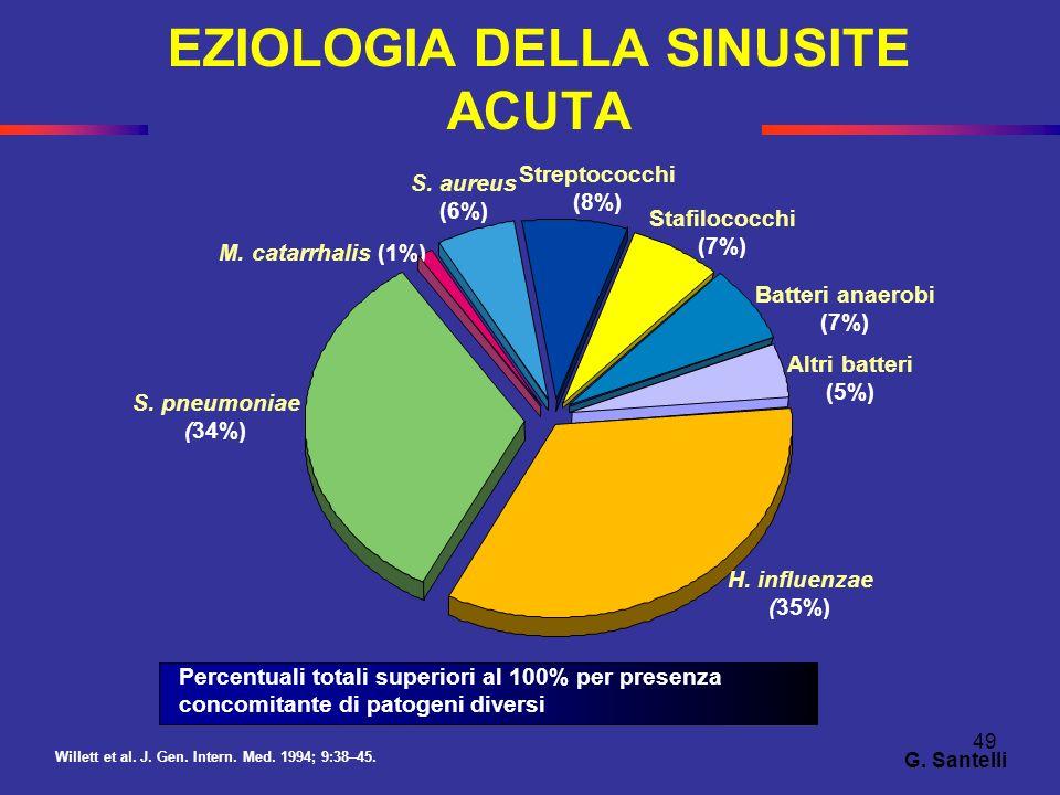 49 EZIOLOGIA DELLA SINUSITE ACUTA Percentuali totali superiori al 100% per presenza concomitante di patogeni diversi Willett et al. J. Gen. Intern. Me