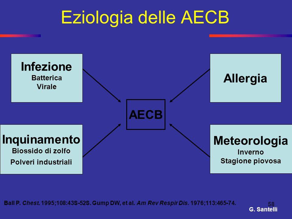 58 Eziologia delle AECB Infezione Batterica Virale Allergia Inquinamento Biossido di zolfo Polveri industriali Meteorologia Inverno Stagione piovosa A