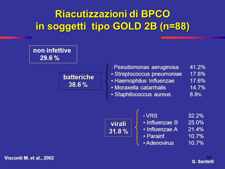59 Riacutizzazioni di BPCO in soggetti tipo GOLD 2B (n=88) non infettive 29.6 % Pseudomonas aeruginosa 41.2% Streptococcus pneumoniae 17.6% Haemophilu