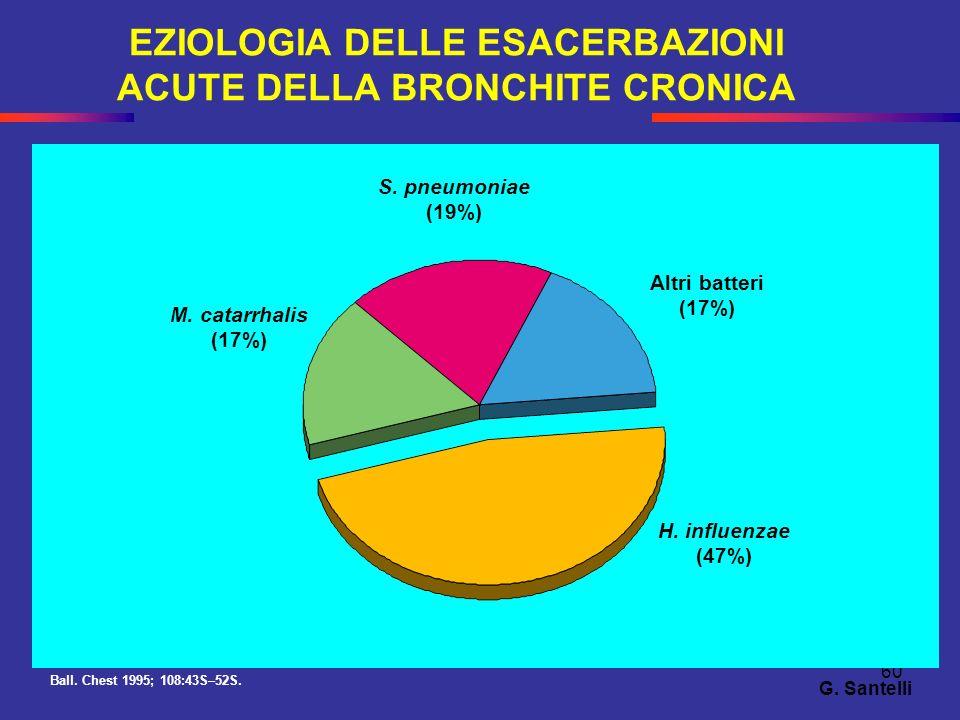60 EZIOLOGIA DELLE ESACERBAZIONI ACUTE DELLA BRONCHITE CRONICA Ball. Chest 1995; 108:43S–52S. Altri batteri (17%) H. influenzae (47%) M. catarrhalis (