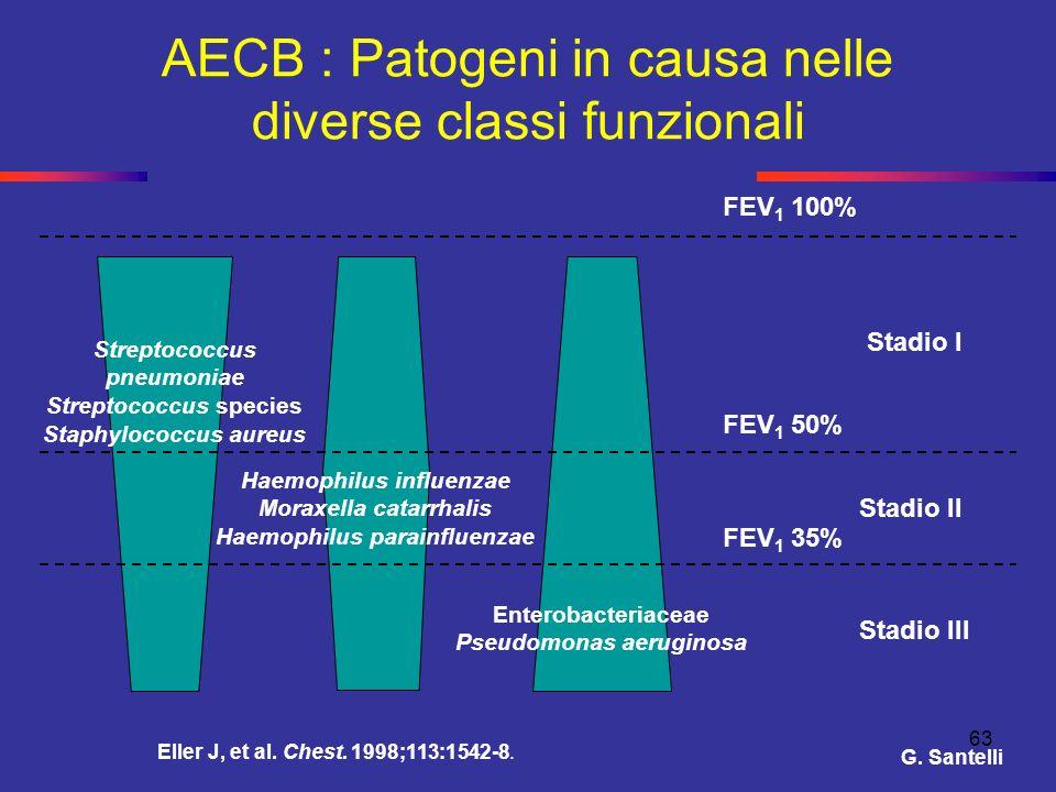 63 AECB : Patogeni in causa nelle diverse classi funzionali FEV 1 100% Eller J, et al. Chest. 1998;113:1542-8. Stadio I Stadio II Stadio III FEV 1 50%