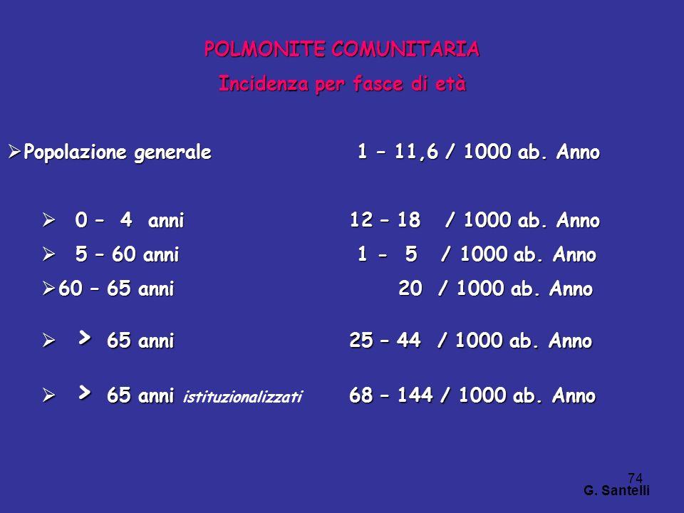 74 POLMONITE COMUNITARIA Incidenza per fasce di età Popolazione generale 1 – 11,6 / 1000 ab. Anno Popolazione generale 1 – 11,6 / 1000 ab. Anno 0 – 4
