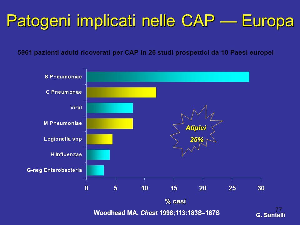 77 Patogeni implicati nelle CAP Europa % casi 5961 pazienti adulti ricoverati per CAP in 26 studi prospettici da 10 Paesi europei Atipici25% Woodhead