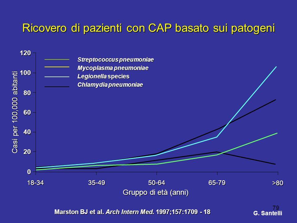 79 Ricovero di pazienti con CAP basato sui patogeni Casi per 100,000 abitanti 18-3435-4950-6465-79 >80 Gruppo di età (anni) 0 20 40 60 80 100120 Strep