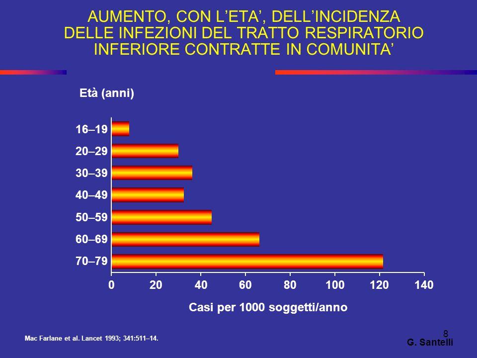 8 AUMENTO, CON LETA, DELLINCIDENZA DELLE INFEZIONI DEL TRATTO RESPIRATORIO INFERIORE CONTRATTE IN COMUNITA Mac Farlane et al. Lancet 1993; 341:511–14.