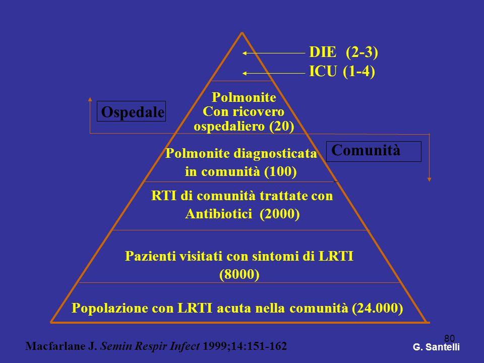 80 Popolazione con LRTI acuta nella comunità (24.000) Pazienti visitati con sintomi di LRTI (8000) RTI di comunità trattate con Antibiotici (2000) Pol