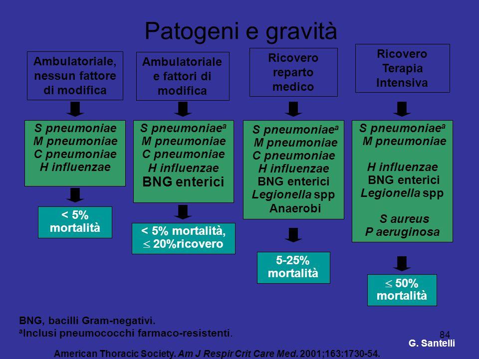 84 Patogeni e gravità Ambulatoriale, nessun fattore di modifica Ricovero Terapia Intensiva Ambulatoriale e fattori di modifica Ricovero reparto medico
