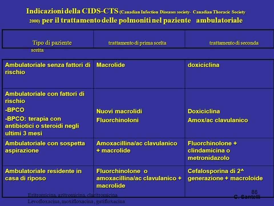 86 Indicazioni della CIDS-CTS (Canadian Infection Diseases society- Canadian Thoracic Society 2000) per il trattamento delle polmoniti nel paziente am