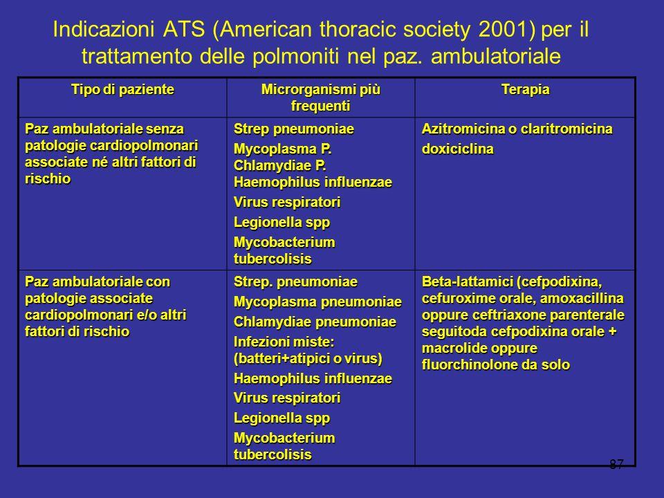 87 Indicazioni ATS (American thoracic society 2001) per il trattamento delle polmoniti nel paz. ambulatoriale Tipo di paziente Microrganismi più frequ