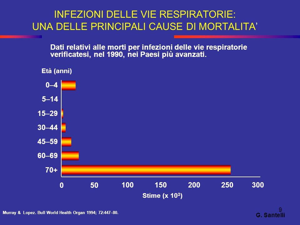 90 G.Santelli Pazienti non a rischio di P. aeruginosa –S.
