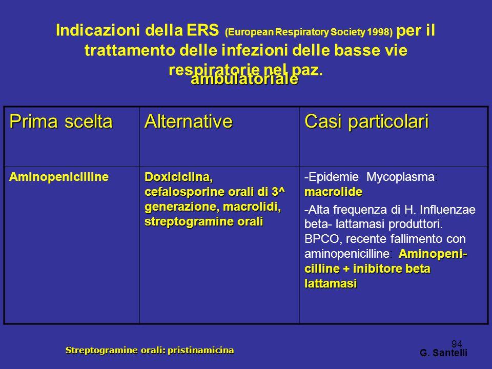 94 Indicazioni della ERS (European Respiratory Society 1998) per il trattamento delle infezioni delle basse vie respiratorie nel paz. Prima scelta Alt