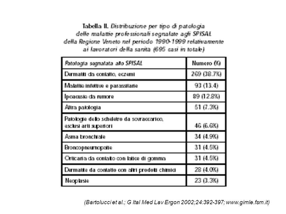 (Bartolucci et al.; G Ital Med Lav Ergon 2002;24:392-397; www.gimle.fsm.it)