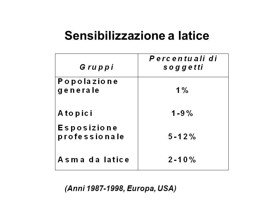 Sensibilizzazione a latice (Anni 1987-1998, Europa, USA)