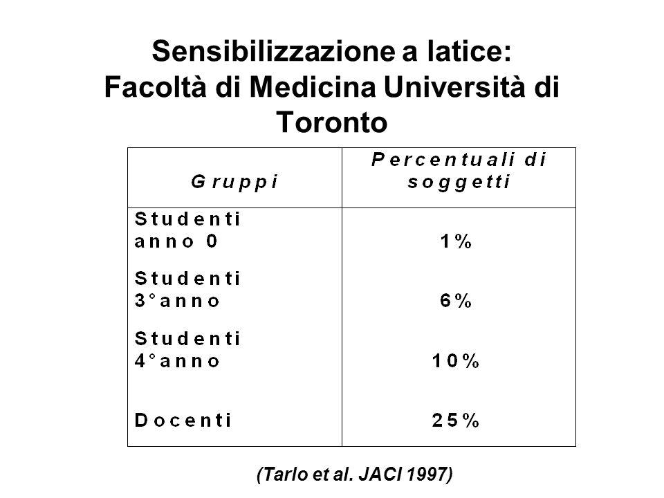 Sensibilizzazione a latice: Facoltà di Medicina Università di Toronto (Tarlo et al. JACI 1997)