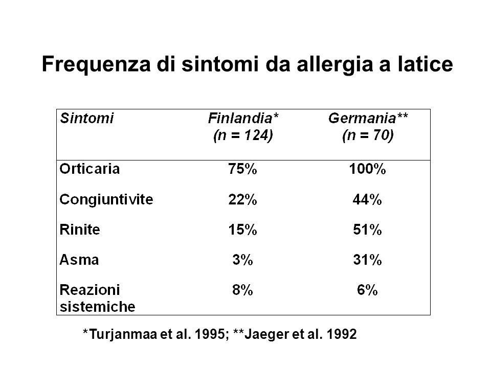 Frequenza di sintomi da allergia a latice *Turjanmaa et al. 1995; **Jaeger et al. 1992