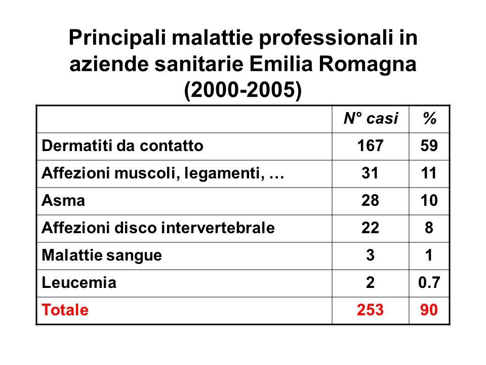 Principali malattie professionali in aziende sanitarie Emilia Romagna (2000-2005) N° casi% Dermatiti da contatto16759 Affezioni muscoli, legamenti, …3111 Asma2810 Affezioni disco intervertebrale228 Malattie sangue31 Leucemia20.7 Totale25390