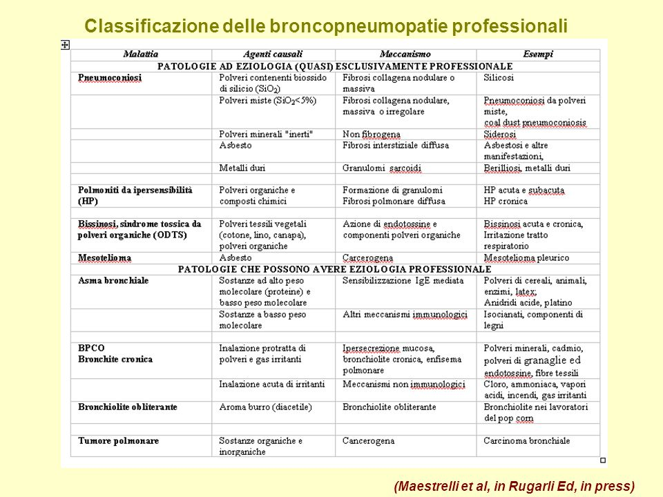 Classificazione delle broncopneumopatie professionali (Maestrelli et al, in Rugarli Ed, in press)