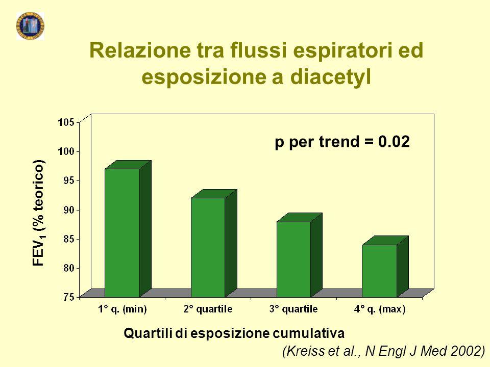 Relazione tra flussi espiratori ed esposizione a diacetyl FEV 1 (% teorico) Quartili di esposizione cumulativa p per trend = 0.02 (Kreiss et al., N En