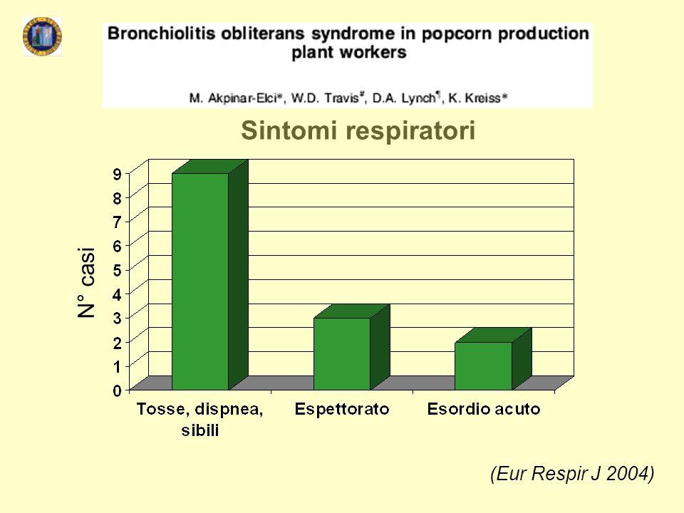 (Eur Respir J 2004) Sintomi respiratori N° casi