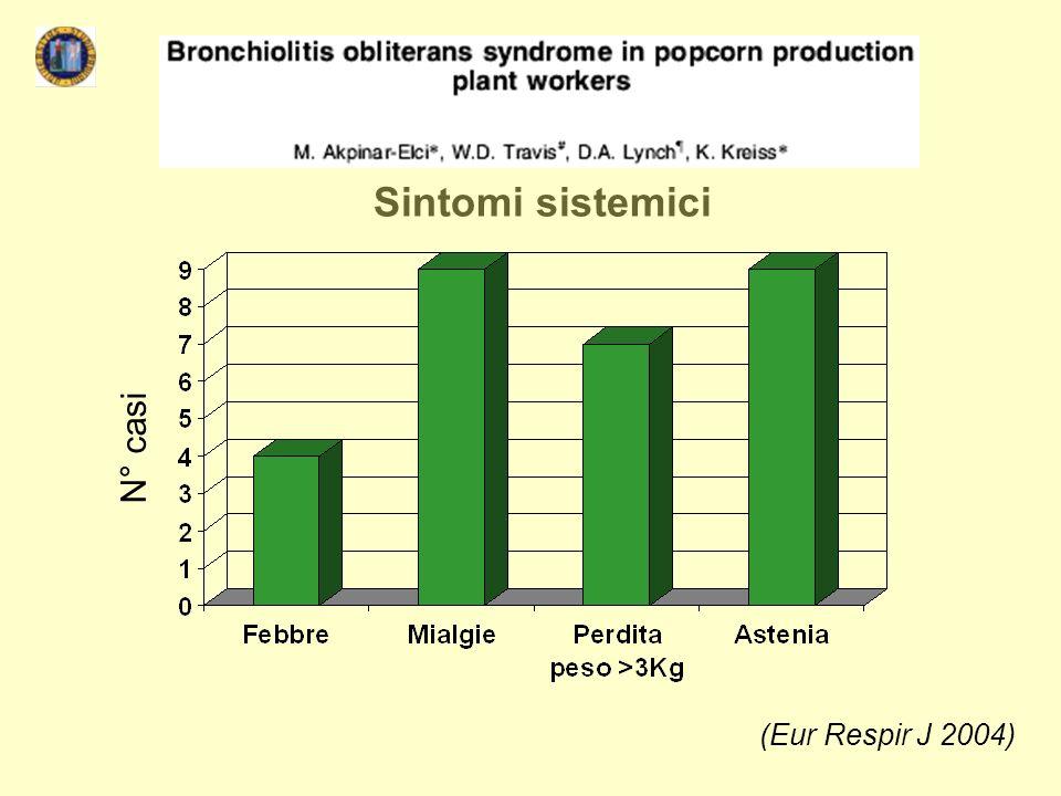 (Eur Respir J 2004) Sintomi sistemici N° casi
