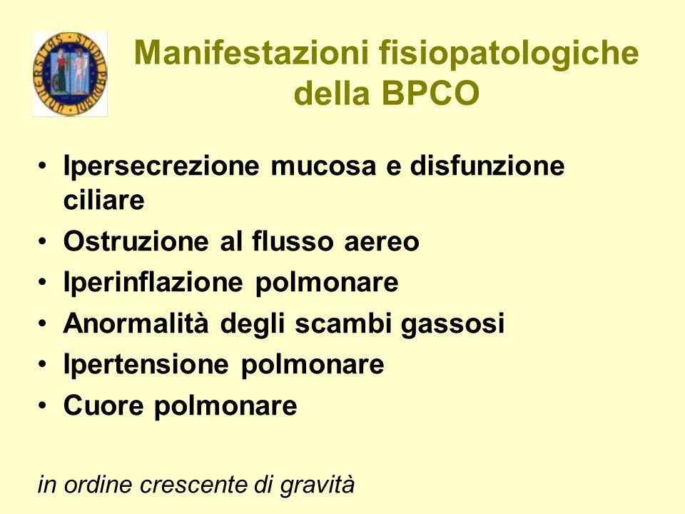 Manifestazioni fisiopatologiche della BPCO Ipersecrezione mucosa e disfunzione ciliare Ostruzione al flusso aereo Iperinflazione polmonare Anormalità