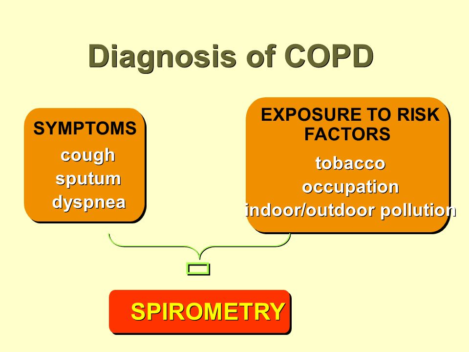 SYMPTOMS cough sputum dyspnea EXPOSURE TO RISK FACTORS tobacco occupation indoor/outdoor pollution SPIROMETRY Diagnosis of COPD è è
