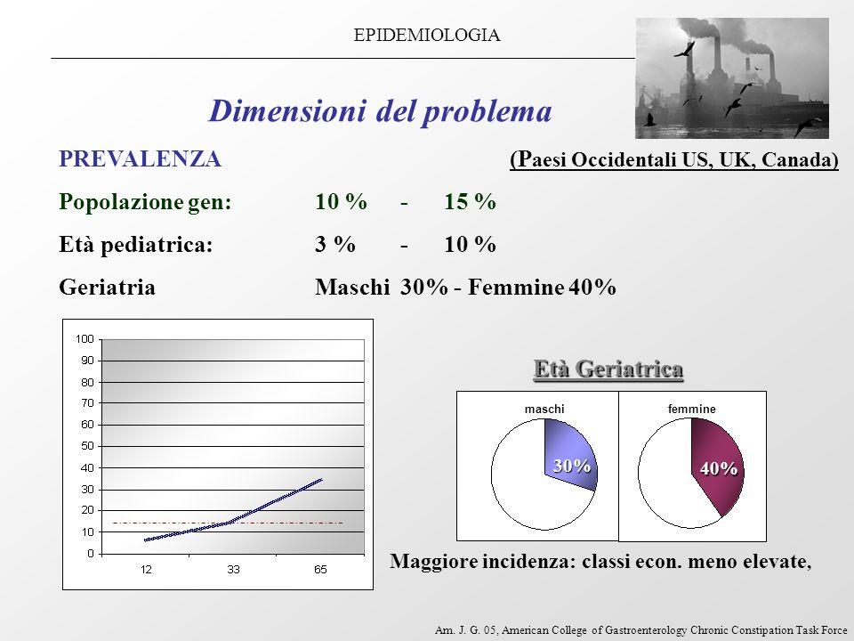 Dimensioni del problema PREVALENZA (P aesi Occidentali US, UK, Canada) Popolazione gen:10 % - 15 % Età pediatrica: 3 %- 10 % GeriatriaMaschi 30% - Fem