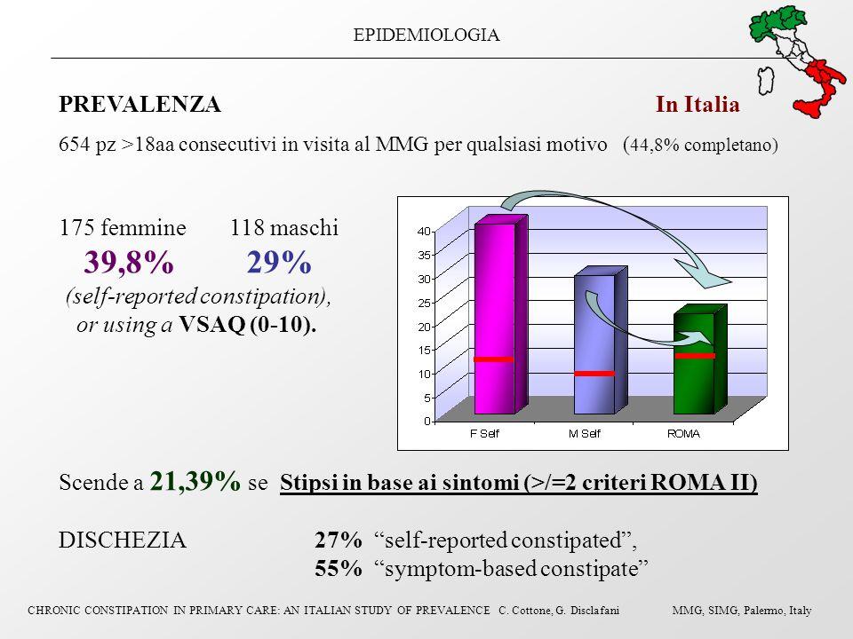EPIDEMIOLOGIA PREVALENZA In Italia 654 pz >18aa consecutivi in visita al MMG per qualsiasi motivo ( 44,8% completano) 175 femmine 118 maschi 39,8% 29%