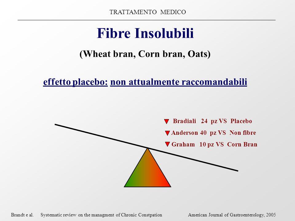 TRATTAMENTO MEDICO Fibre Insolubili (Wheat bran, Corn bran, Oats) effetto placebo: non attualmente raccomandabili Brandt e al.Systematic review on the