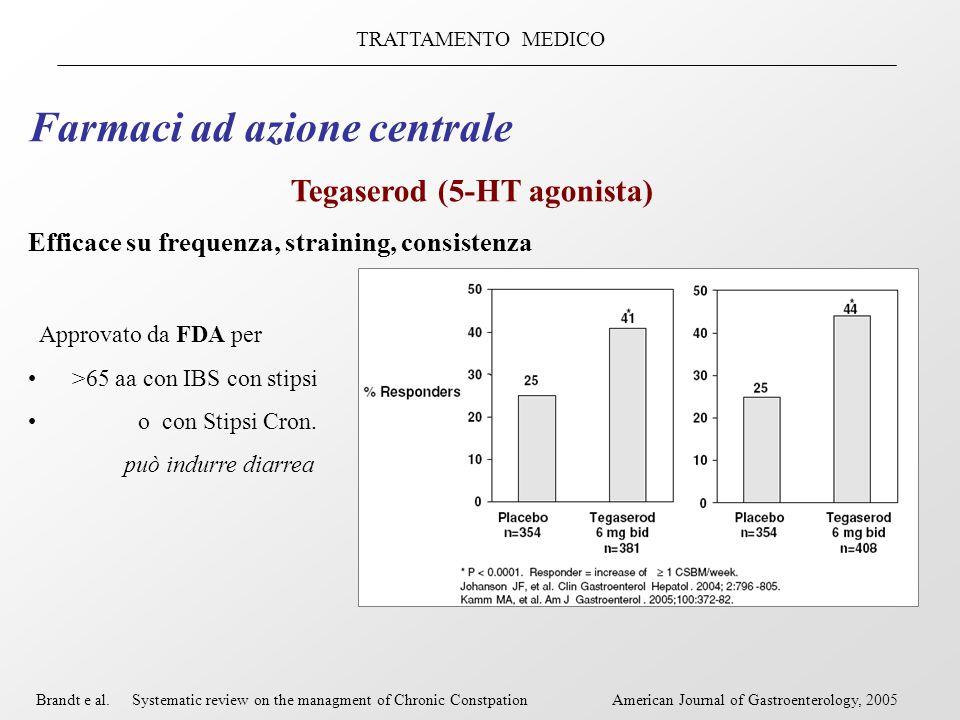 TRATTAMENTO MEDICO Farmaci ad azione centrale Tegaserod (5-HT agonista) Efficace su frequenza, straining, consistenza Approvato da FDA per >65 aa con