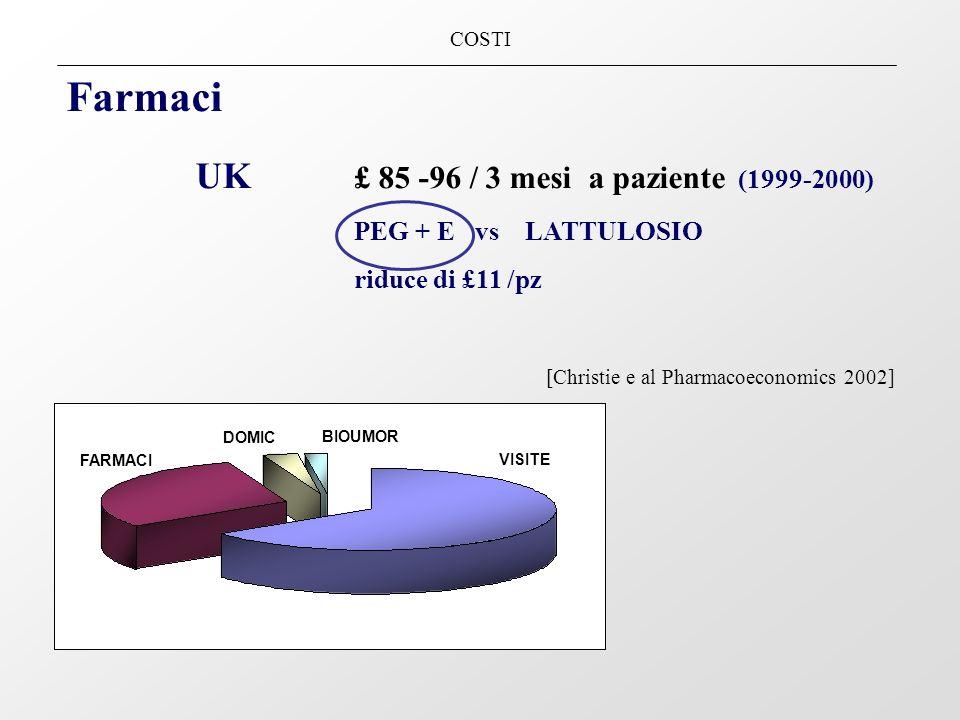 COSTI Farmaci UK £ 85 -96 / 3 mesi a paziente (1999-2000) PEG + E vs LATTULOSIO riduce di £11 /pz [Christie e al Pharmacoeconomics 2002] VISITE FARMAC