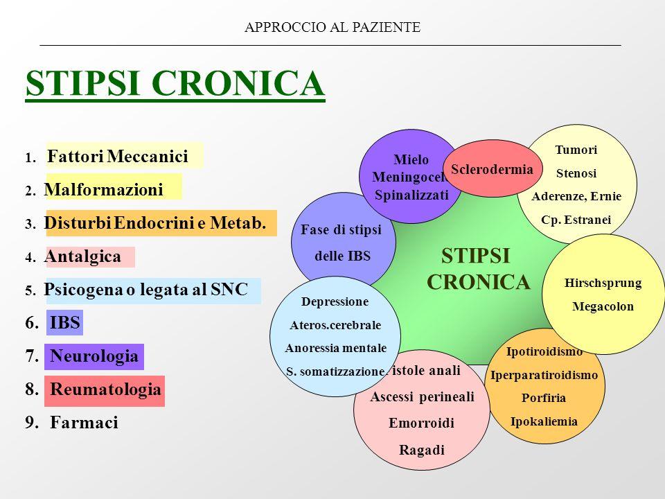 STIPSI CRONICA APPROCCIO AL PAZIENTE STIPSI CRONICA 1. Fattori Meccanici 2. Malformazioni 3. Disturbi Endocrini e Metab. 4. Antalgica 5. Psicogena o l