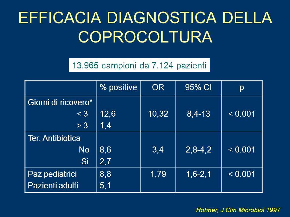 EFFICACIA DIAGNOSTICA DELLA COPROCOLTURA % positiveOR95% CIp Giorni di ricovero* < 3 > 3 12,6 1,4 10,328,4-13< 0.001 Ter. Antibiotica No Si 8,6 2,7 3,