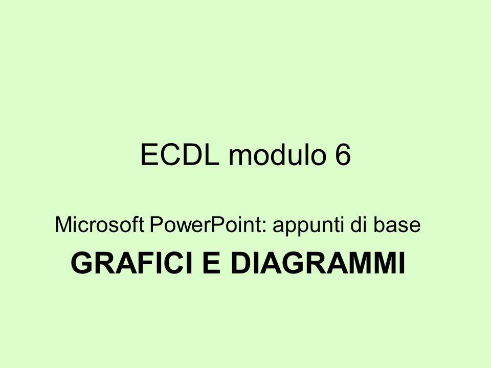 ECDL modulo 6 Microsoft PowerPoint: appunti di base GRAFICI E DIAGRAMMI