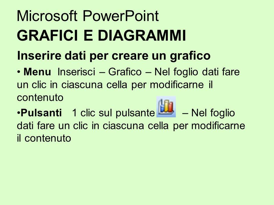 Microsoft PowerPoint GRAFICI E DIAGRAMMI Inserire dati per creare un grafico Menu Inserisci – Grafico – Nel foglio dati fare un clic in ciascuna cella
