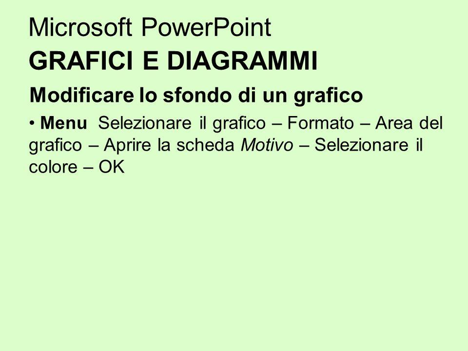 Microsoft PowerPoint GRAFICI E DIAGRAMMI Modificare lo sfondo di un grafico Menu Selezionare il grafico – Formato – Area del grafico – Aprire la sched