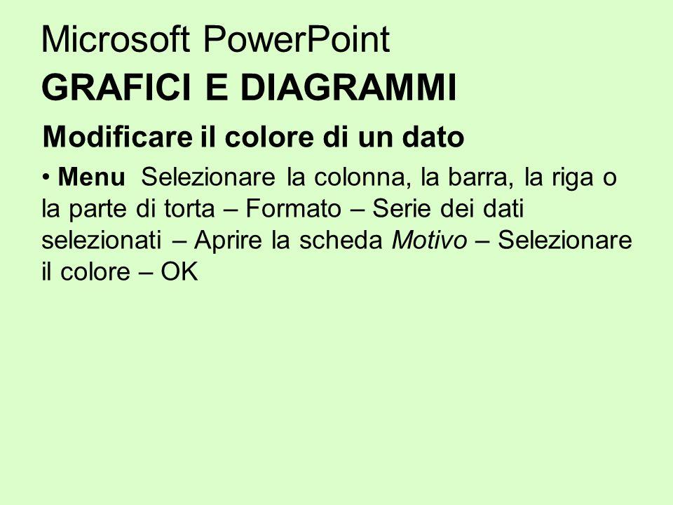 Microsoft PowerPoint GRAFICI E DIAGRAMMI Modificare il colore di un dato Menu Selezionare la colonna, la barra, la riga o la parte di torta – Formato