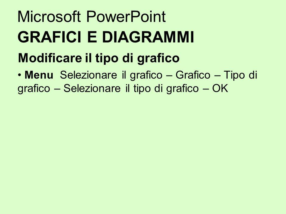 Microsoft PowerPoint GRAFICI E DIAGRAMMI Modificare il tipo di grafico Menu Selezionare il grafico – Grafico – Tipo di grafico – Selezionare il tipo d