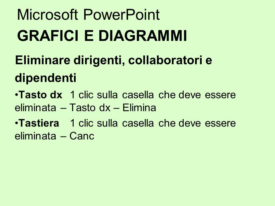 Microsoft PowerPoint GRAFICI E DIAGRAMMI Eliminare dirigenti, collaboratori e dipendenti Tasto dx 1 clic sulla casella che deve essere eliminata – Tas