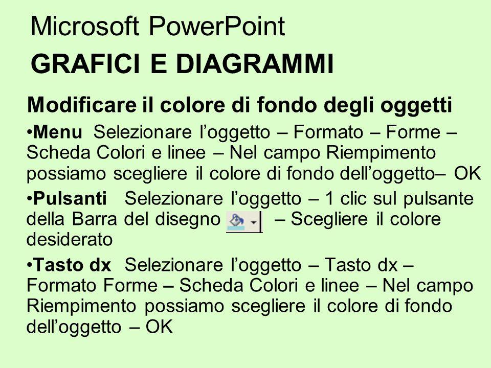 Microsoft PowerPoint GRAFICI E DIAGRAMMI Modificare il colore di fondo degli oggetti Menu Selezionare loggetto – Formato – Forme – Scheda Colori e lin