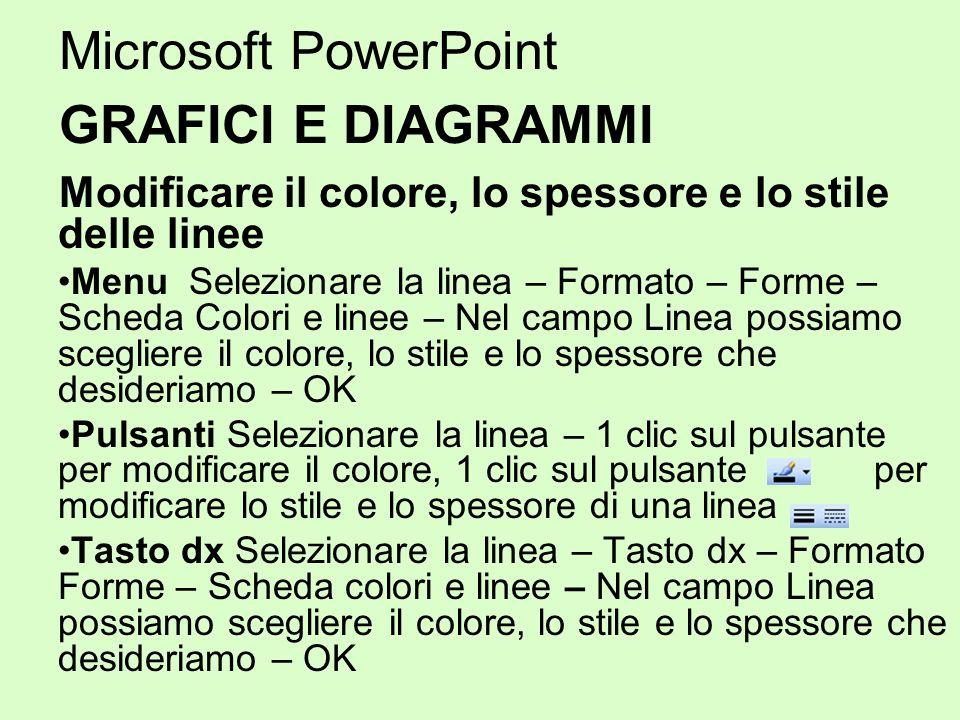 Microsoft PowerPoint GRAFICI E DIAGRAMMI Modificare il colore, lo spessore e lo stile delle linee Menu Selezionare la linea – Formato – Forme – Scheda