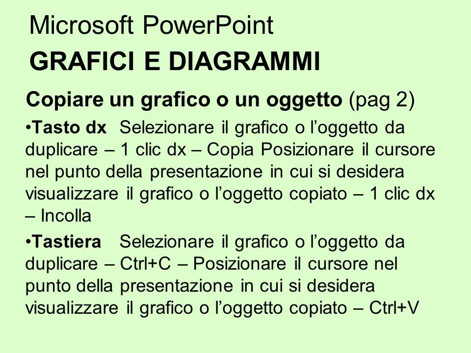 Microsoft PowerPoint GRAFICI E DIAGRAMMI Copiare un grafico o un oggetto (pag 2) Tasto dx Selezionare il grafico o loggetto da duplicare – 1 clic dx –